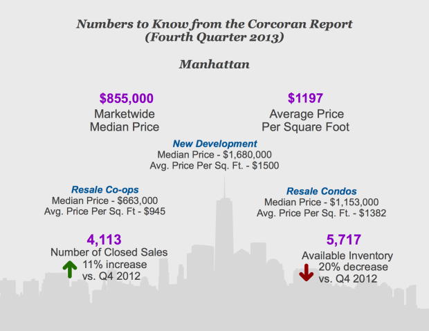 Q4 2013 Manhattan Infographic