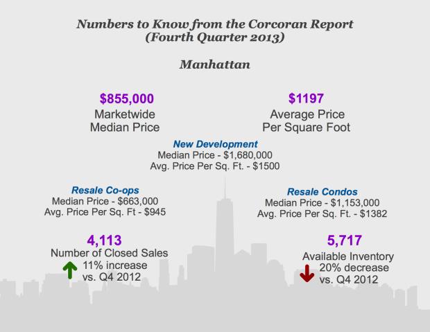 Q4 2013 Manhattan Infographic