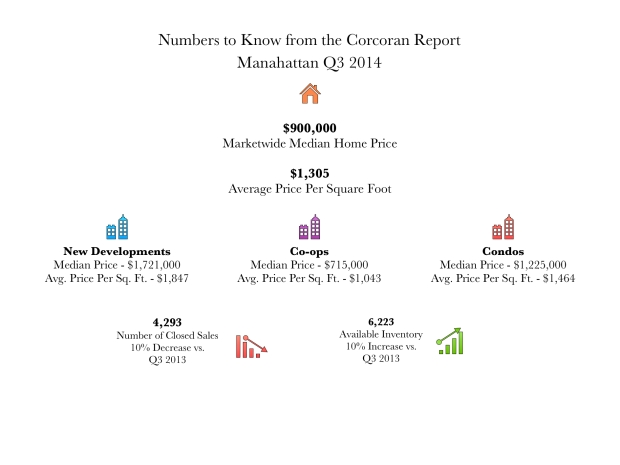 Q3 2014 Manhattan Infographic