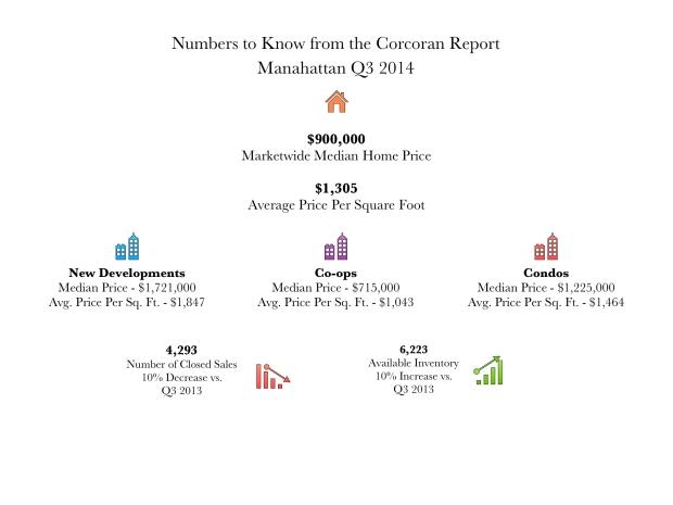 Q3 2014 Manhattan Infographic