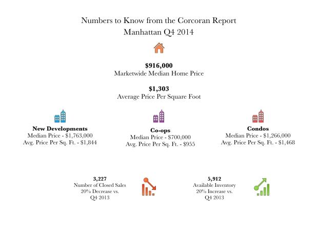 Manhattan Infographic Q4 2014