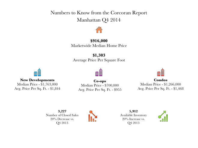 Manhattan Infographic Q4 2014