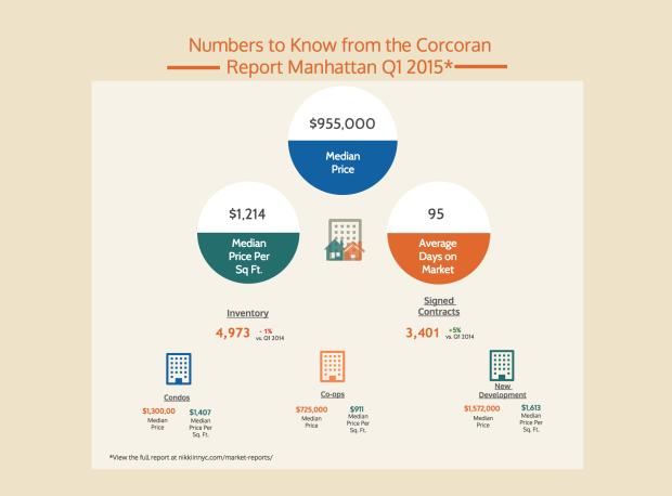 Manhattan Infographic Q1 2015