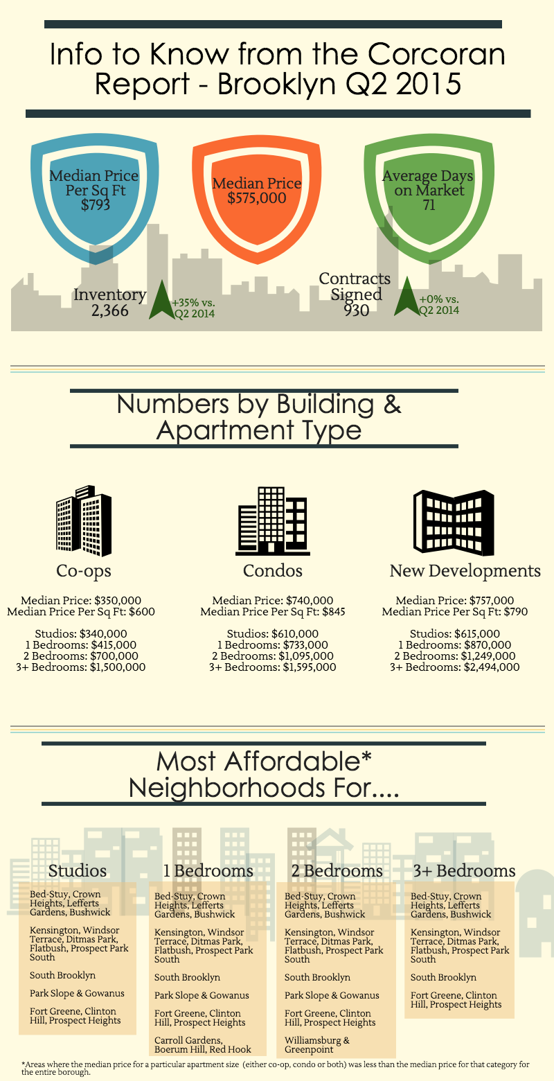 Brooklyn Infographic Q2 2015 for Blog