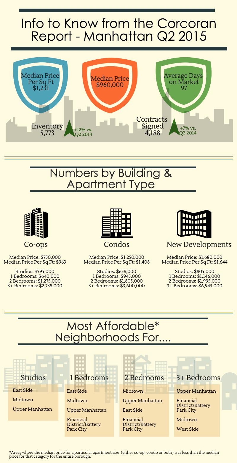 Manhattan Infographic Q2 2015 for Blog
