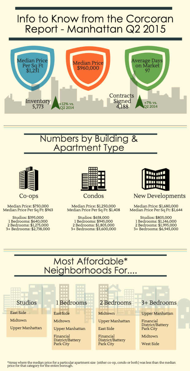 Manhattan Infographic Q2 2015 for Blog