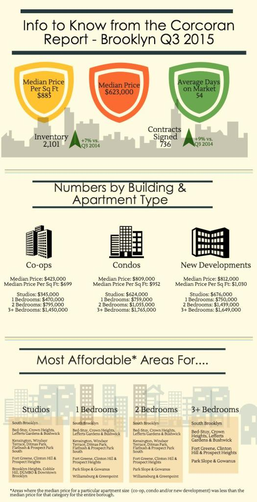 Brooklyn Infographic Q3 2015