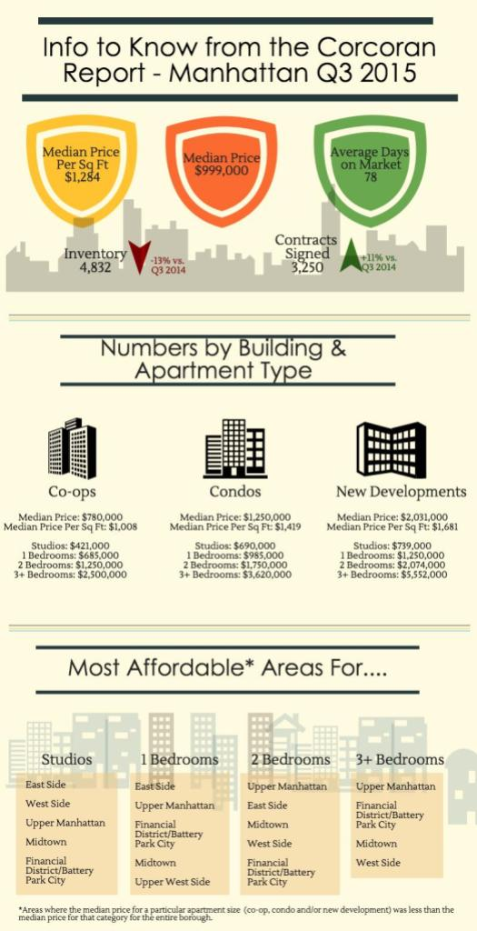 Manhattan Infographic Q3 2015